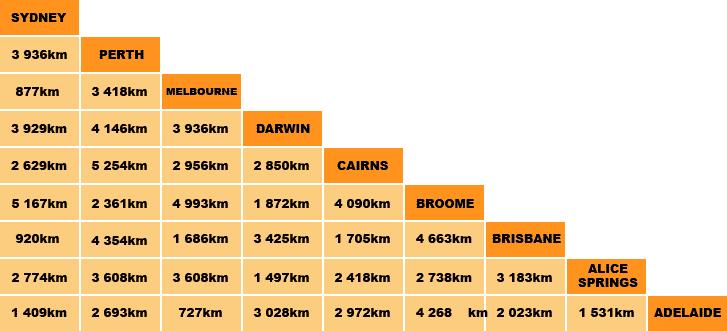distances-villes-australie