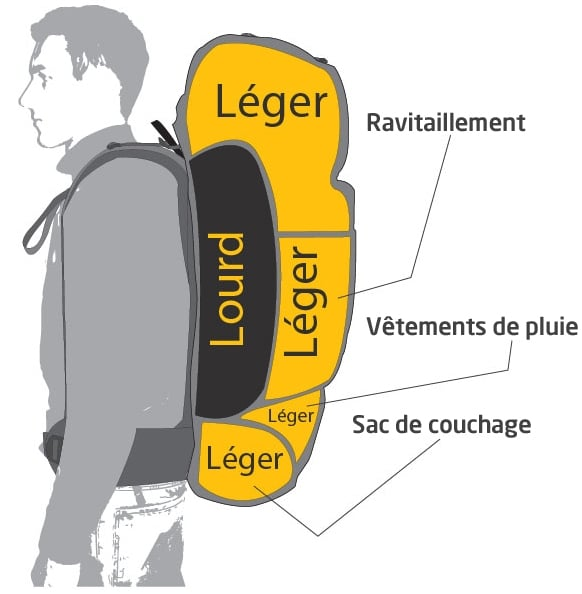 Bien choisir et ranger son sac à dos de voyage