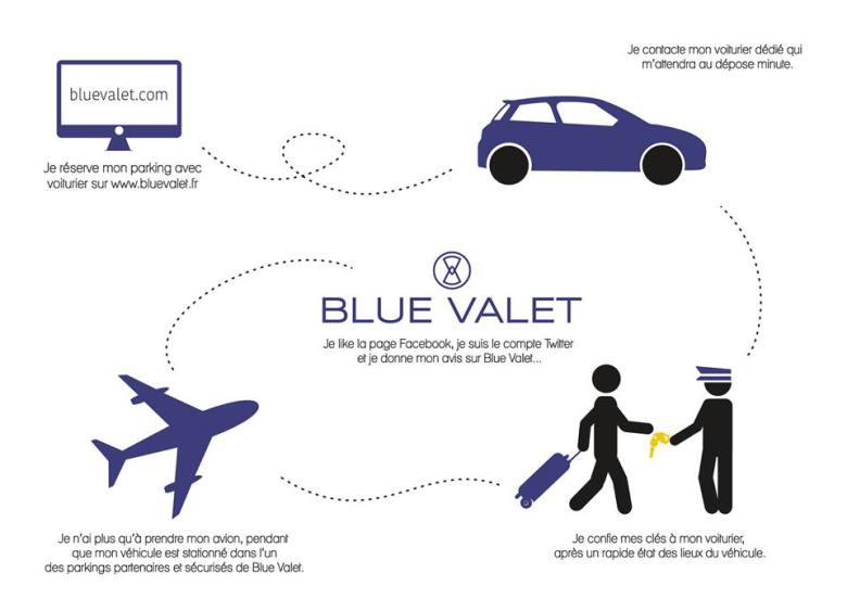 Service de parking avec voiturier à l'aéroport